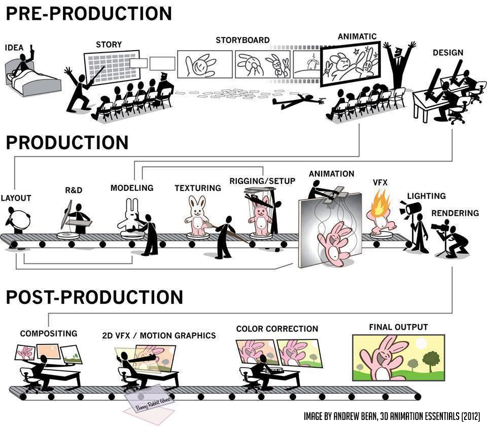 3D Production Pipeline – Anim8